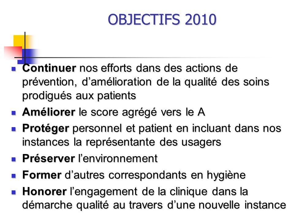 OBJECTIFS 2010 Continuer nos efforts dans des actions de prévention, d'amélioration de la qualité des soins prodigués aux patients.