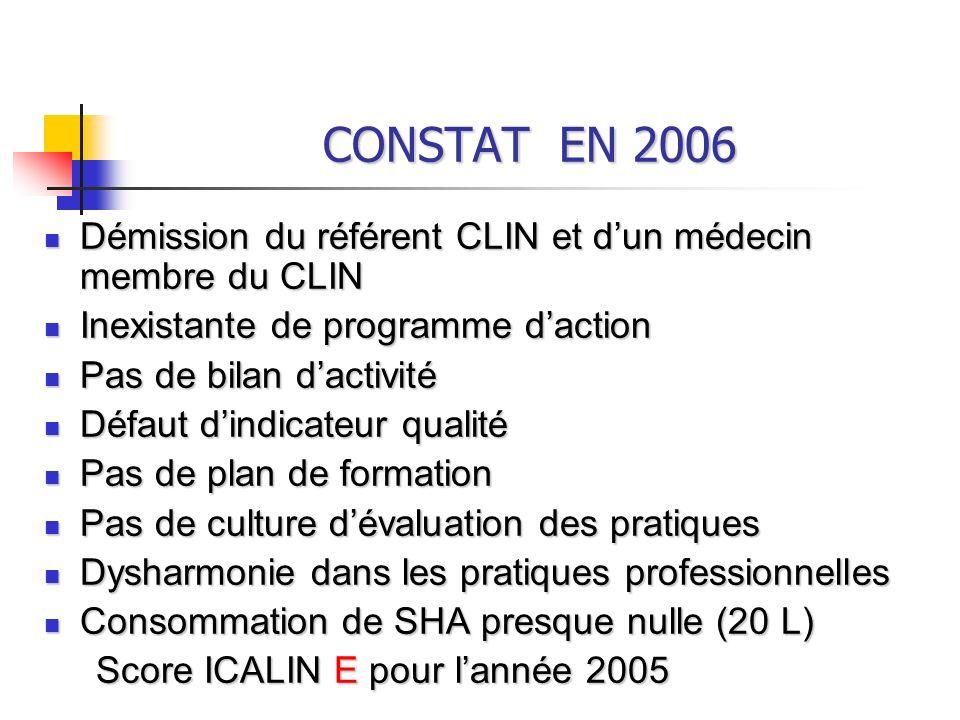 CONSTAT EN 2006 Démission du référent CLIN et d'un médecin membre du CLIN. Inexistante de programme d'action.