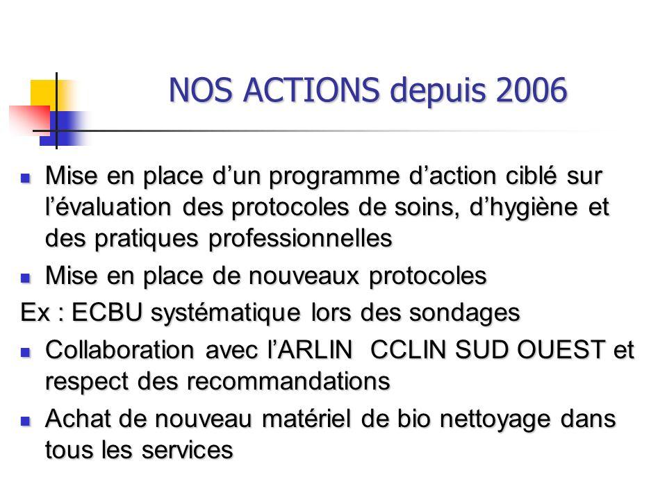 NOS ACTIONS depuis 2006