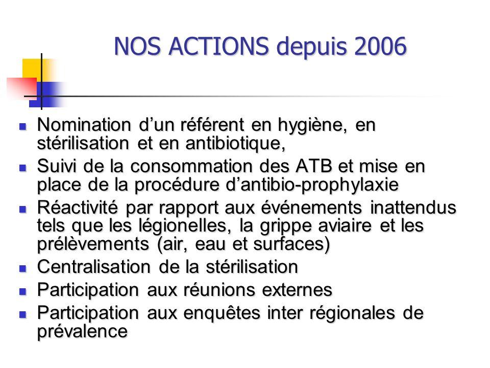 NOS ACTIONS depuis 2006 Nomination d'un référent en hygiène, en stérilisation et en antibiotique,