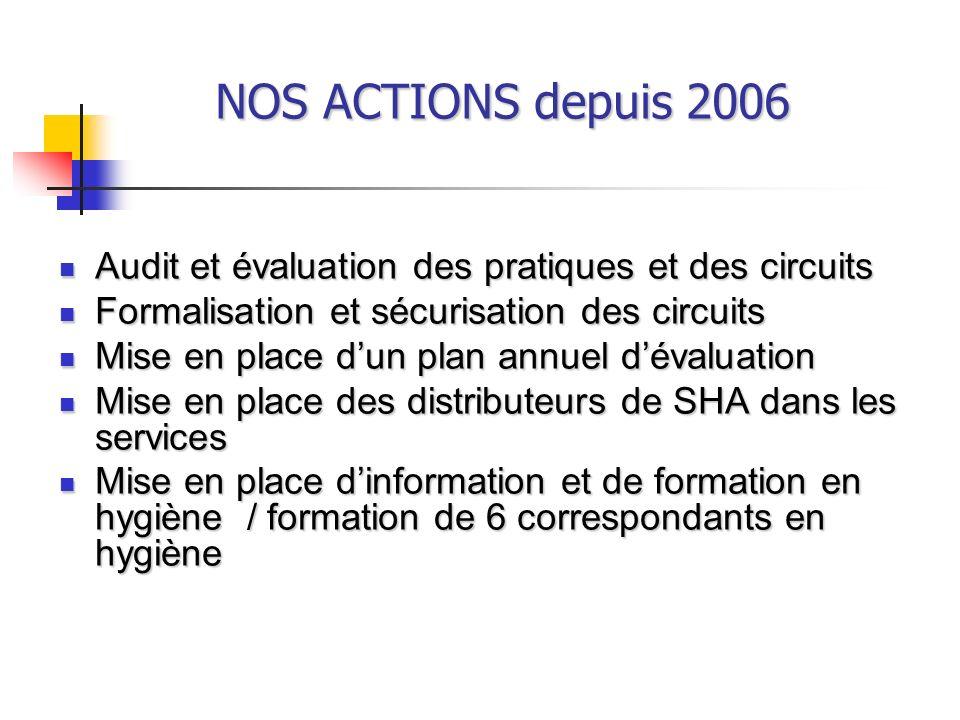 NOS ACTIONS depuis 2006 Audit et évaluation des pratiques et des circuits. Formalisation et sécurisation des circuits.
