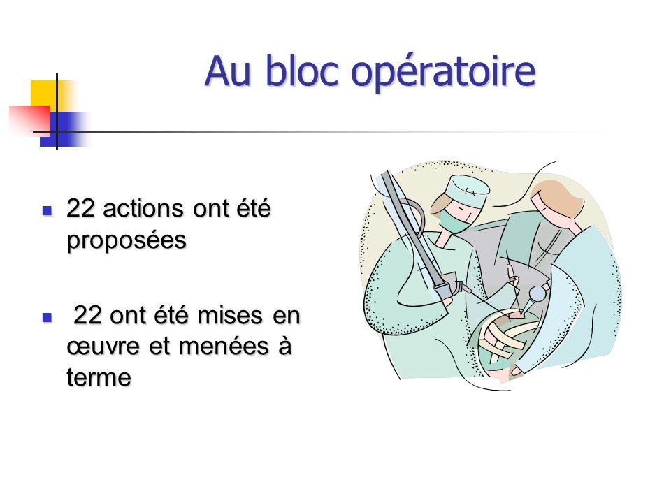 Au bloc opératoire 22 actions ont été proposées