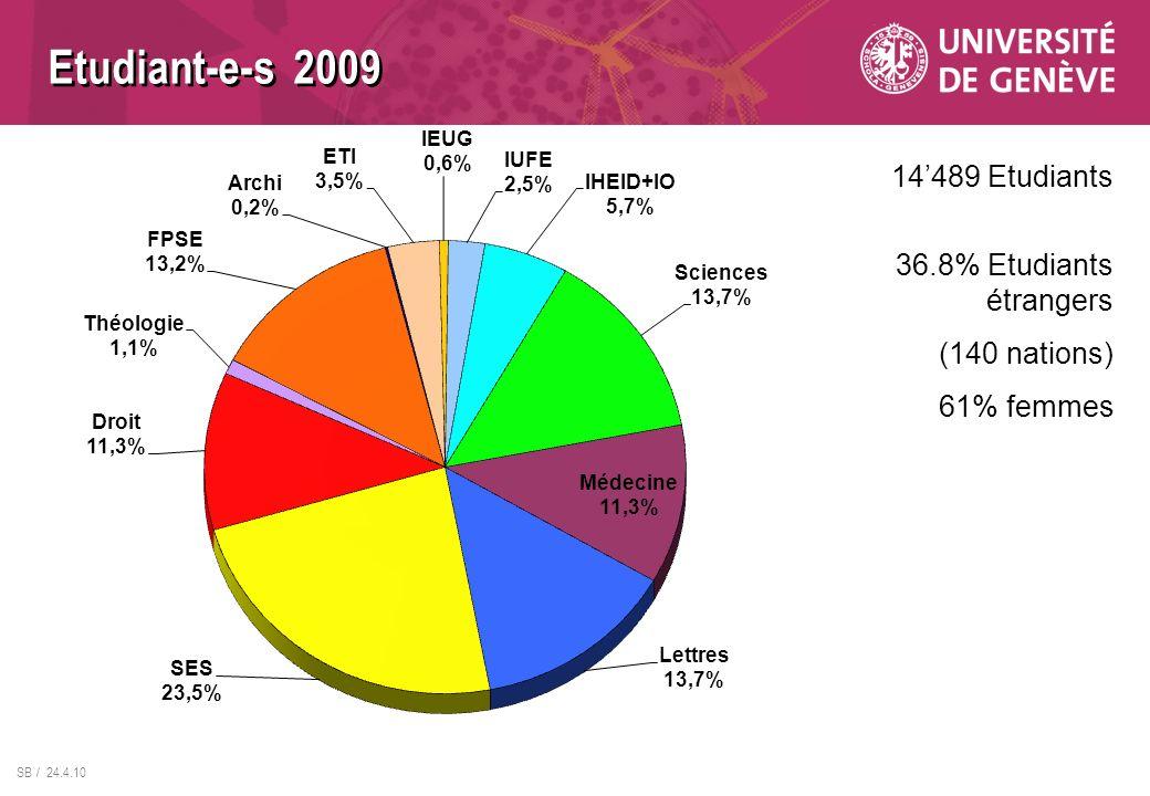 Etudiant-e-s 2009 14'489 Etudiants 36.8% Etudiants étrangers