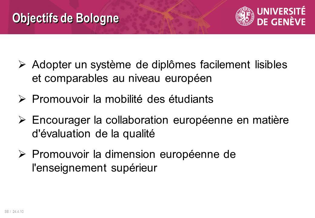 Objectifs de Bologne Adopter un système de diplômes facilement lisibles et comparables au niveau européen.