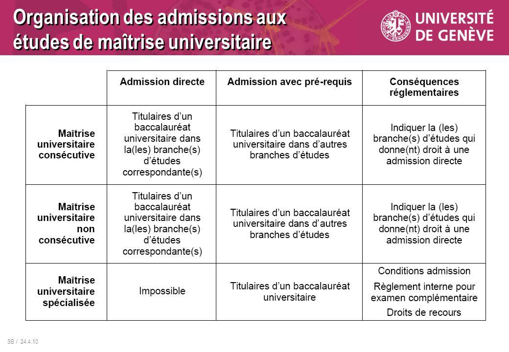 Organisation des admissions aux études de maîtrise universitaire