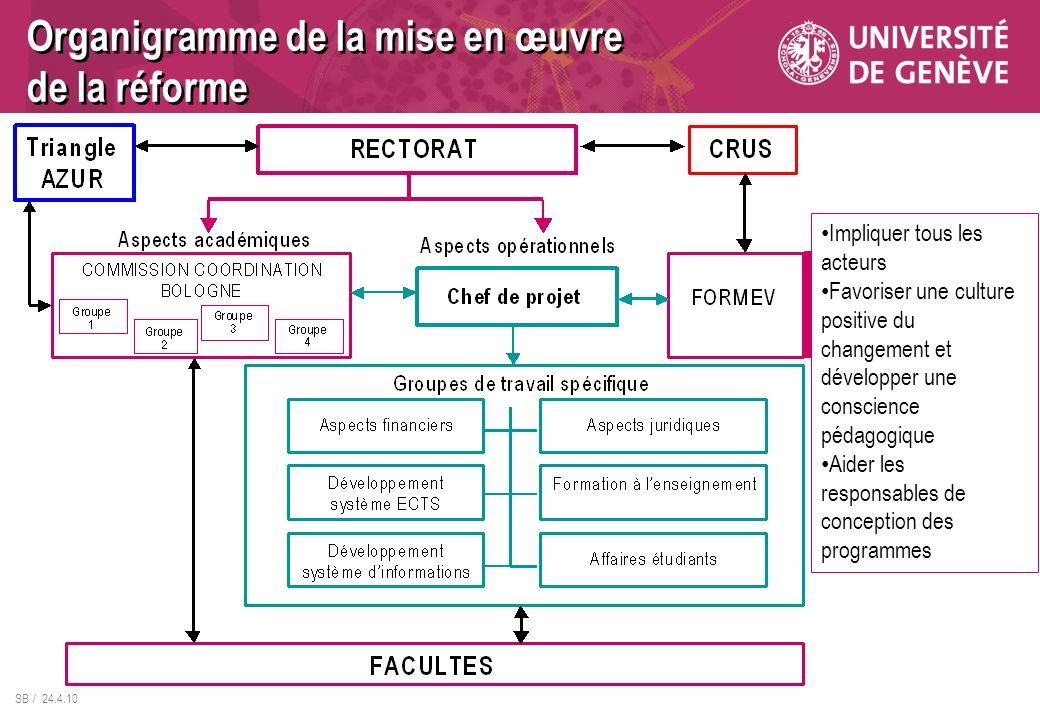Organigramme de la mise en œuvre de la réforme