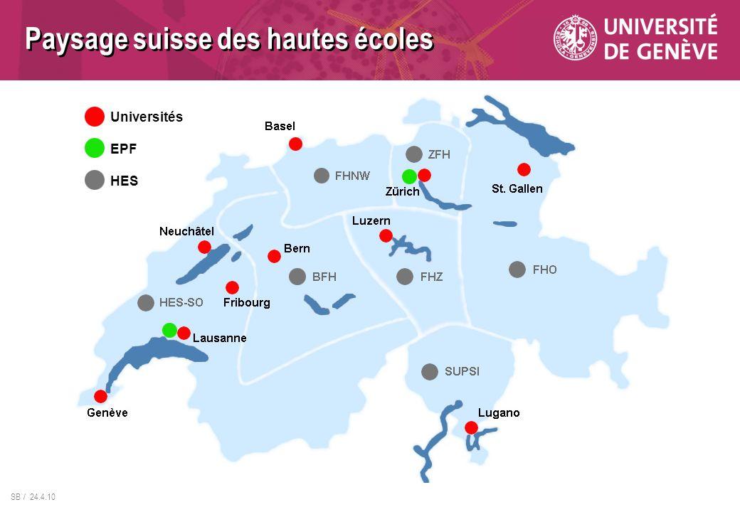 Paysage suisse des hautes écoles