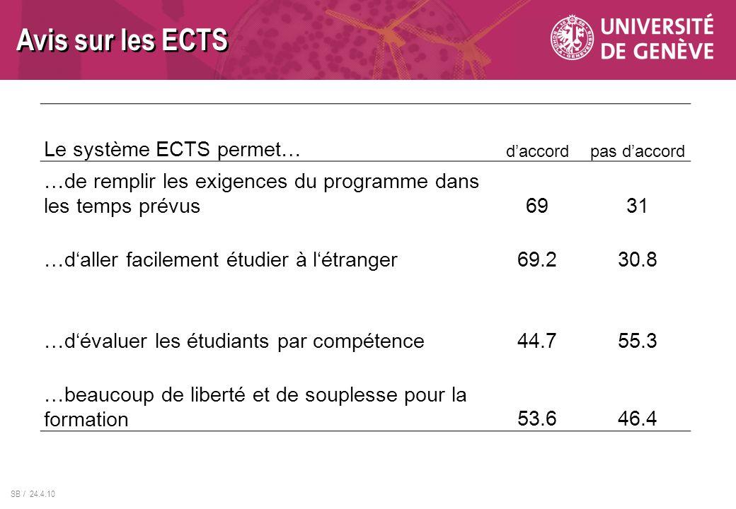 Avis sur les ECTS Le système ECTS permet…