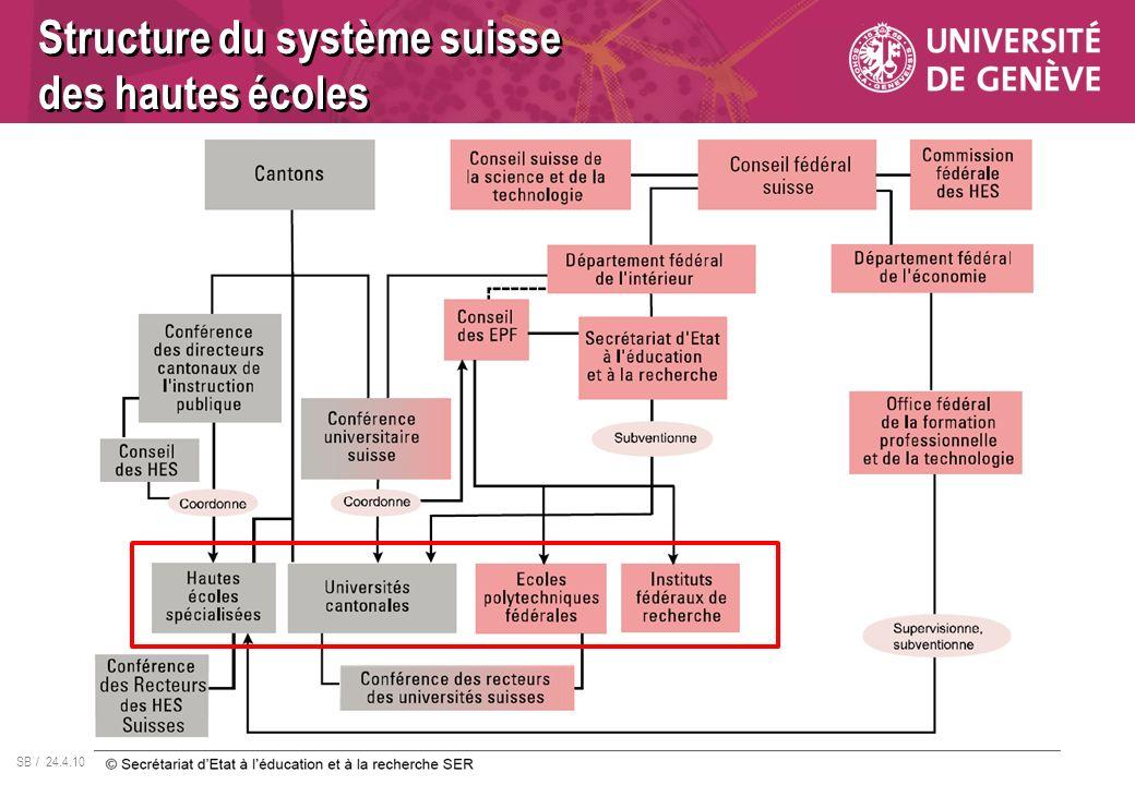 Structure du système suisse des hautes écoles