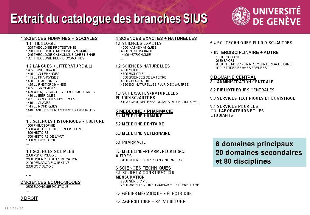 Extrait du catalogue des branches SIUS