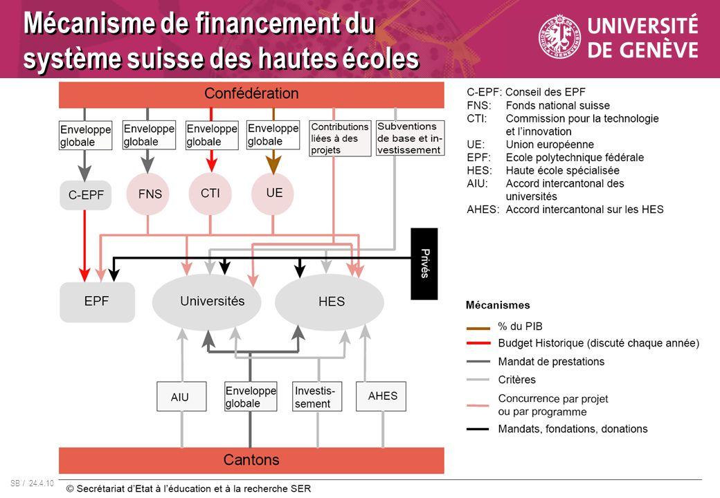 Mécanisme de financement du système suisse des hautes écoles