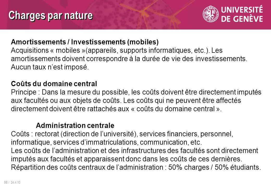 Charges par nature Amortissements / Investissements (mobiles)