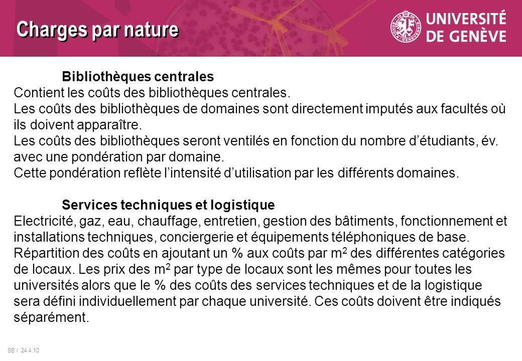 Charges par nature Bibliothèques centrales