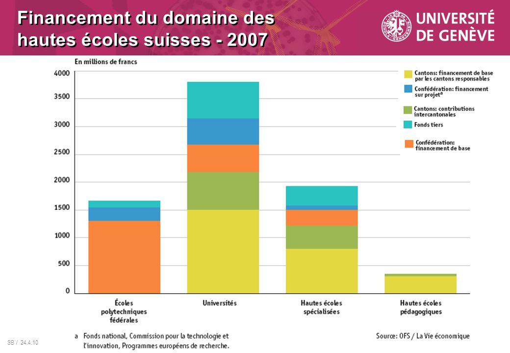 Financement du domaine des hautes écoles suisses - 2007