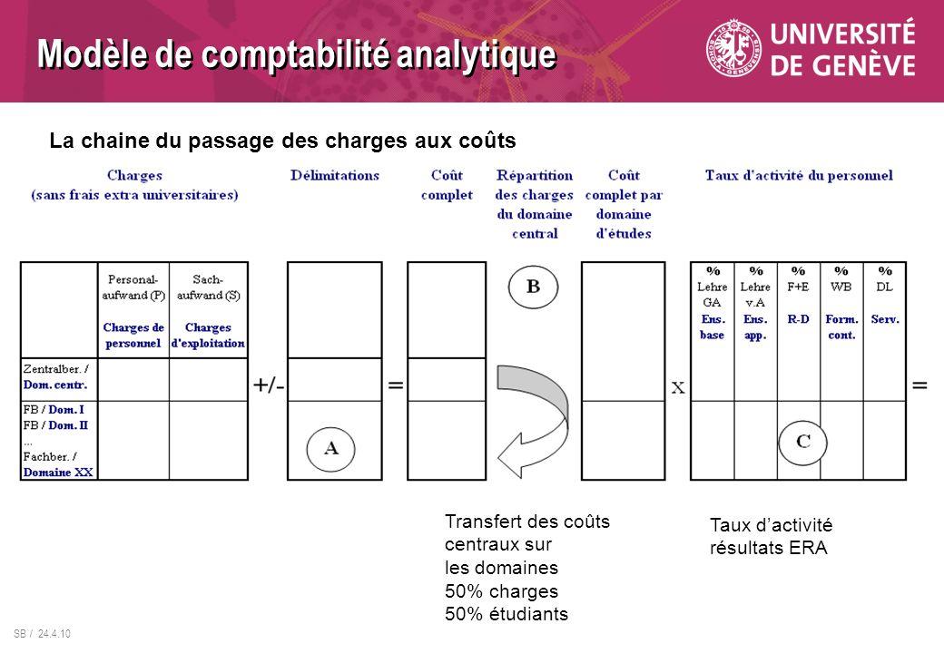Modèle de comptabilité analytique
