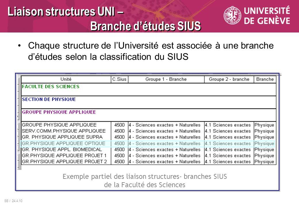Liaison structures UNI – Branche d'études SIUS