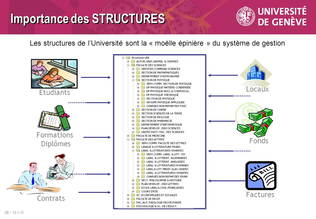 Importance des STRUCTURES