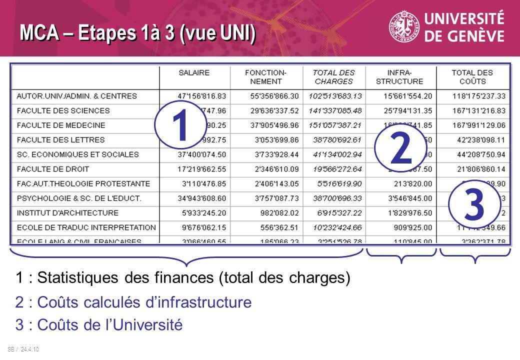 MCA – Etapes 1à 3 (vue UNI) 1. 2. 3. 1 : Statistiques des finances (total des charges) 2 : Coûts calculés d'infrastructure.
