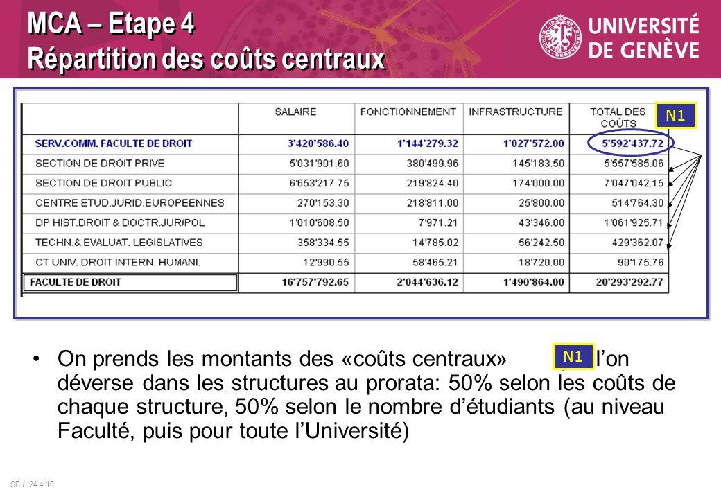 MCA – Etape 4 Répartition des coûts centraux