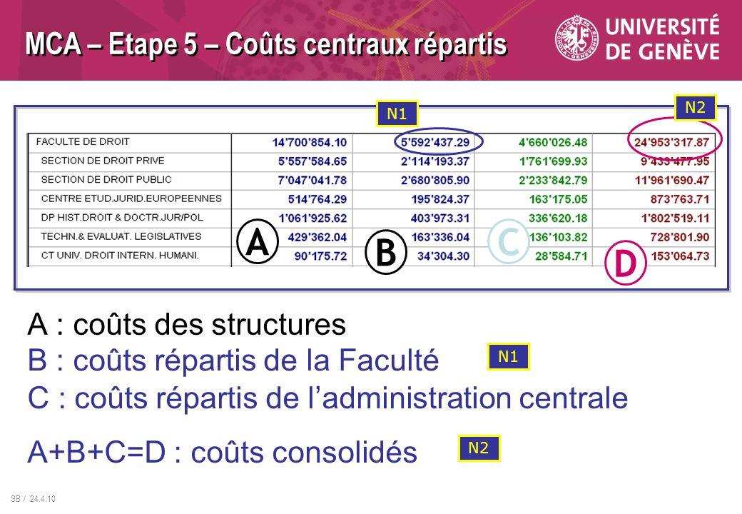 MCA – Etape 5 – Coûts centraux répartis