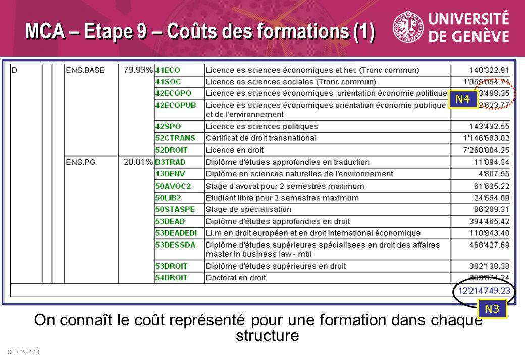 MCA – Etape 9 – Coûts des formations (1)