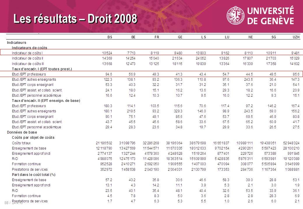 Les résultats – Droit 2008