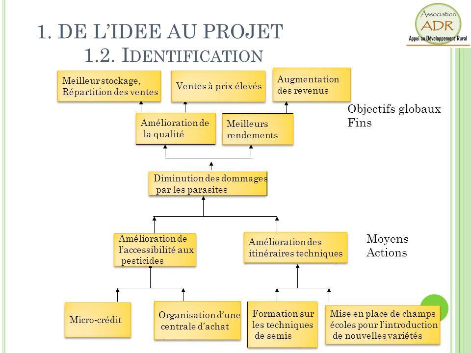 1. DE L'IDEE AU PROJET 1.2. Identification
