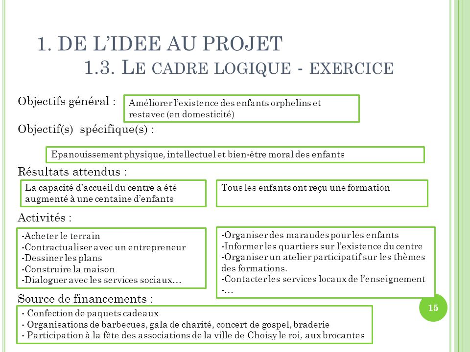 1. DE L'IDEE AU PROJET 1.3. Le cadre logique - exercice
