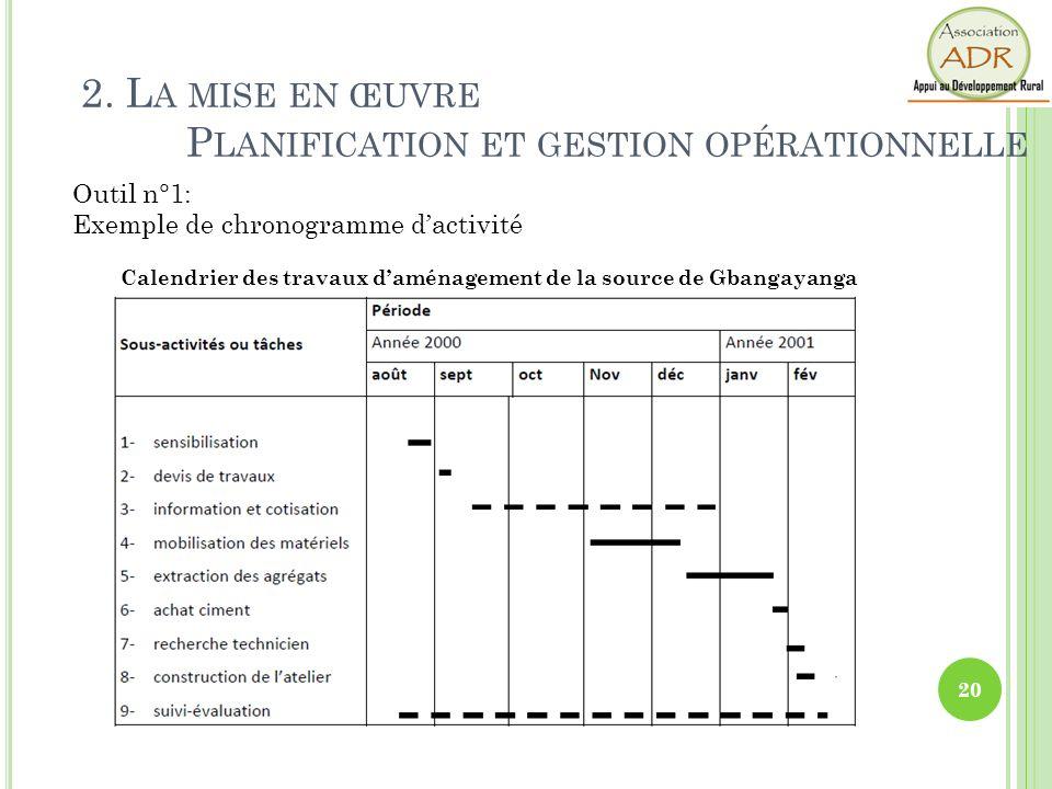 Calendrier des travaux d'aménagement de la source de Gbangayanga
