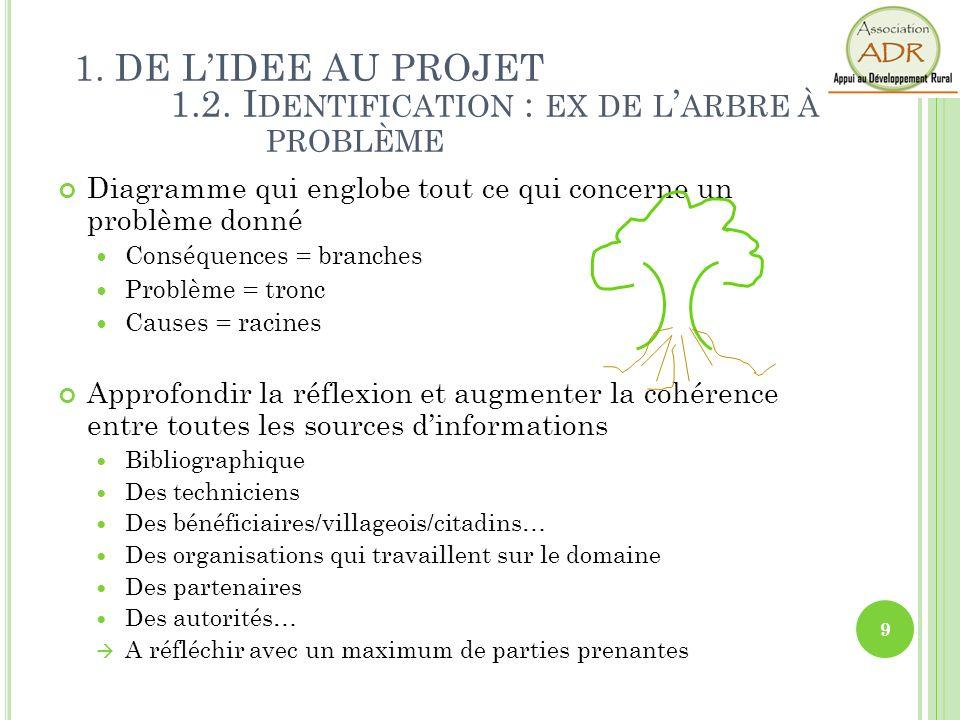 1. DE L'IDEE AU PROJET 1.2. Identification : ex de l'arbre à problème