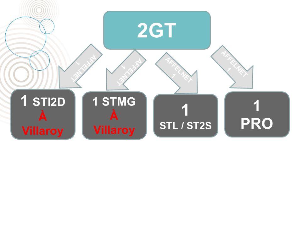 2GT 1 1 STI2D 1 PRO 1 STMG À Villaroy À Villaroy STL / ST2S AFFELNET 1