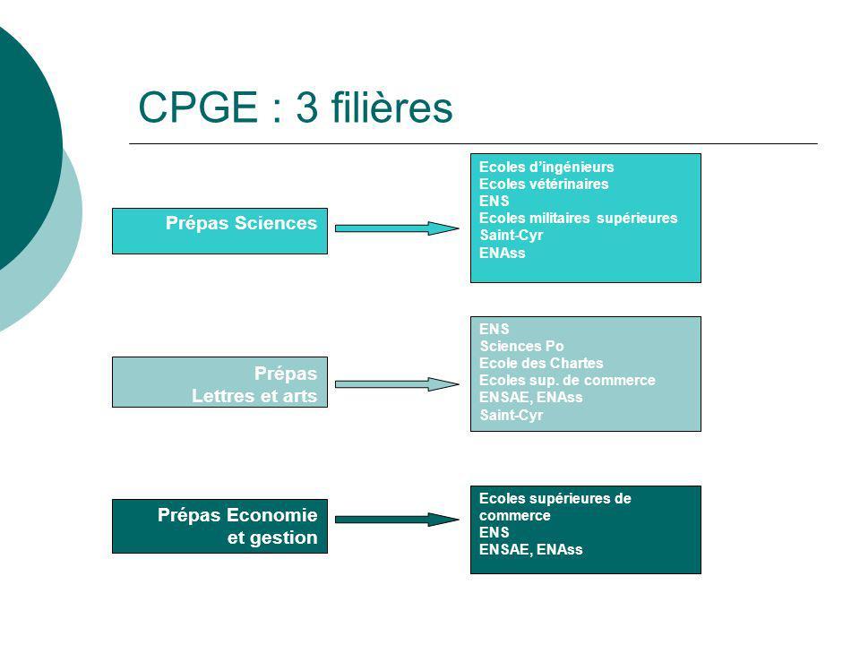 CPGE : 3 filières Prépas Sciences Prépas Lettres et arts