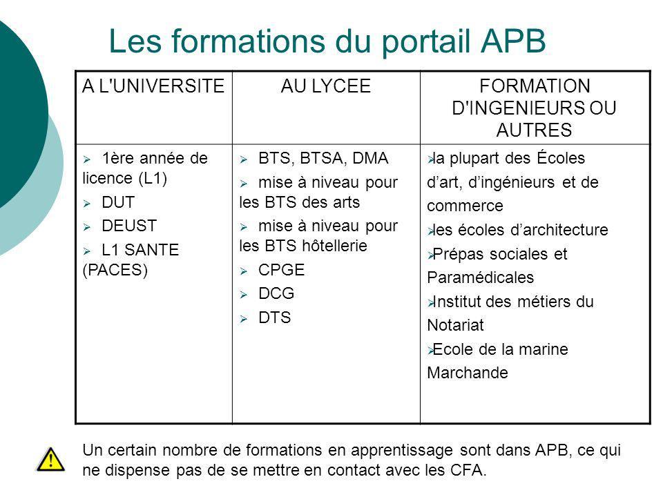 Les formations du portail APB