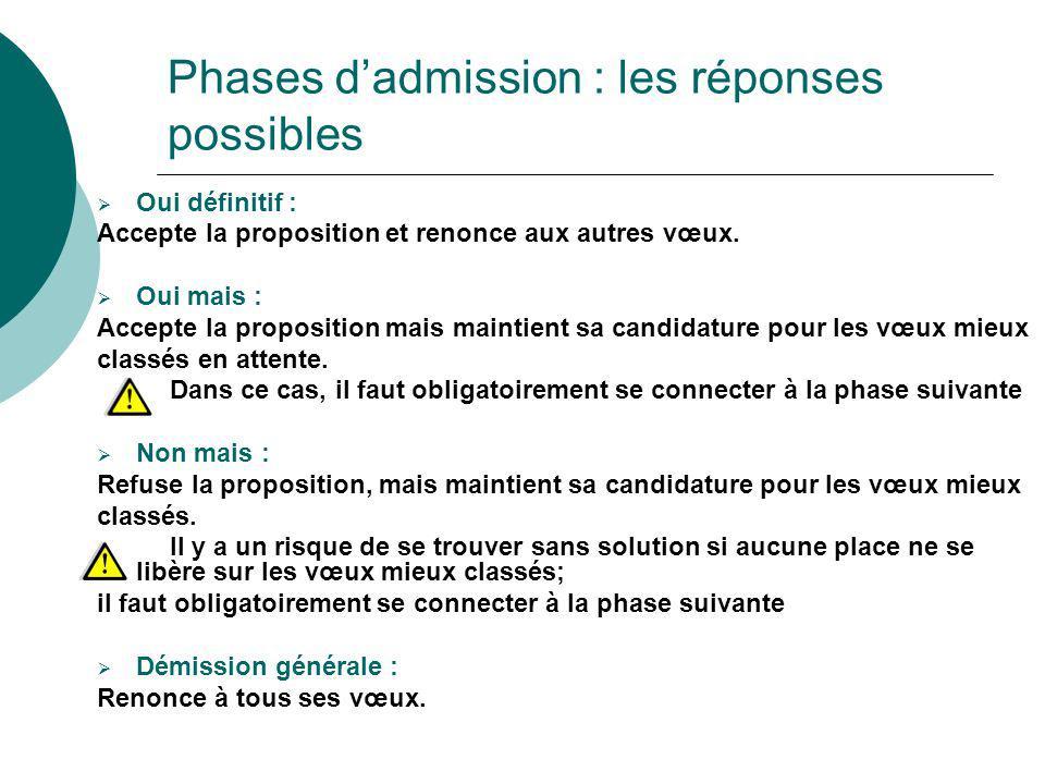 Phases d'admission : les réponses possibles