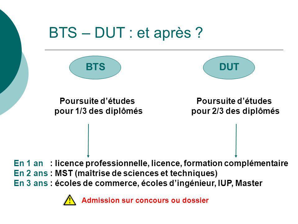 BTS – DUT : et après BTS DUT Poursuite d'études