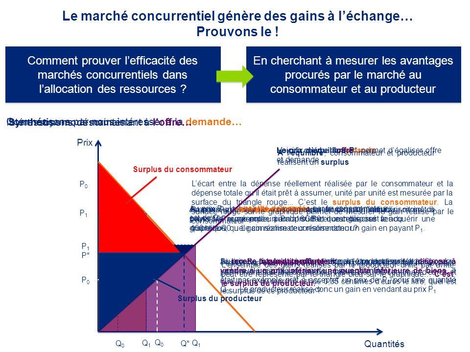 Le marché concurrentiel génère des gains à l'échange… Prouvons le !