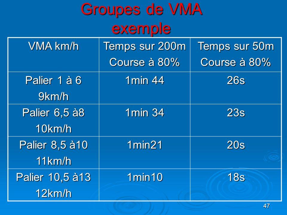 Groupes de VMA exemple VMA km/h Temps sur 200m Course à 80%