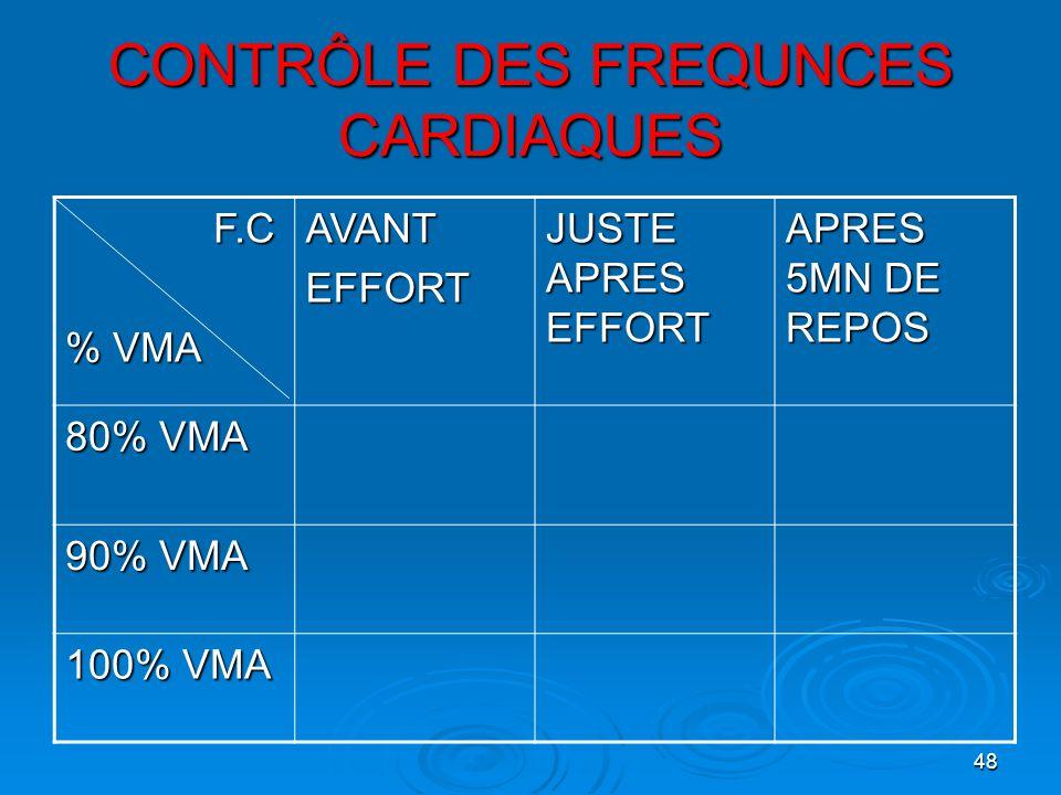 CONTRÔLE DES FREQUNCES CARDIAQUES