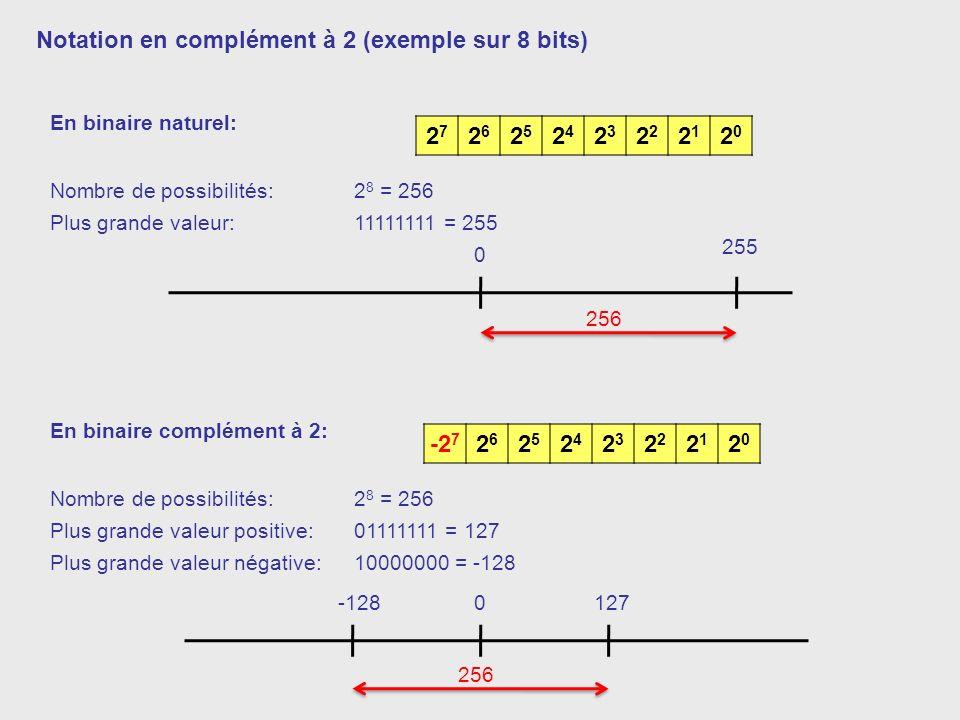 Notation en complément à 2 (exemple sur 8 bits) 27 26 25 24 23 22 21
