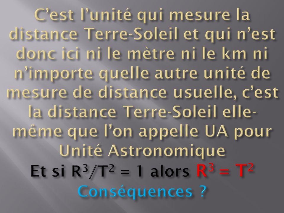 C'est l'unité qui mesure la distance Terre-Soleil et qui n'est donc ici ni le mètre ni le km ni n'importe quelle autre unité de mesure de distance usuelle, c'est la distance Terre-Soleil elle-même que l'on appelle UA pour Unité Astronomique Et si R3/T2 = 1 alors R3 = T2 Conséquences