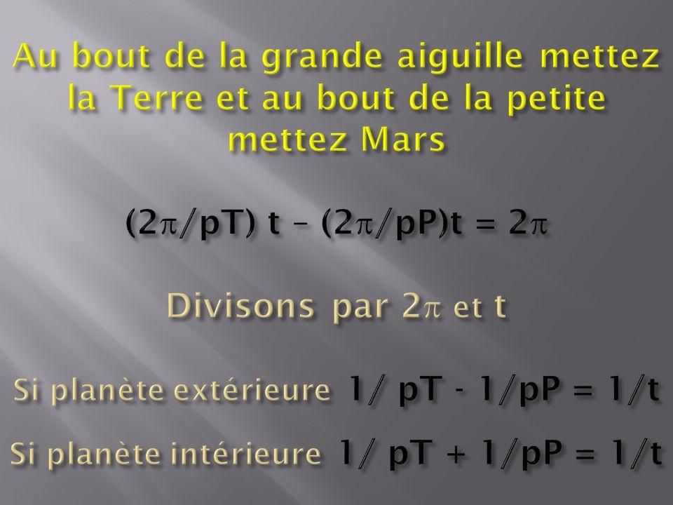 Au bout de la grande aiguille mettez la Terre et au bout de la petite mettez Mars (2p/pT) t – (2p/pP)t = 2p Divisons par 2p et t Si planète extérieure 1/ pT - 1/pP = 1/t Si planète intérieure 1/ pT + 1/pP = 1/t