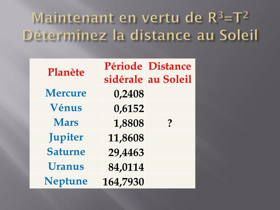 Maintenant en vertu de R3=T2 Déterminez la distance au Soleil