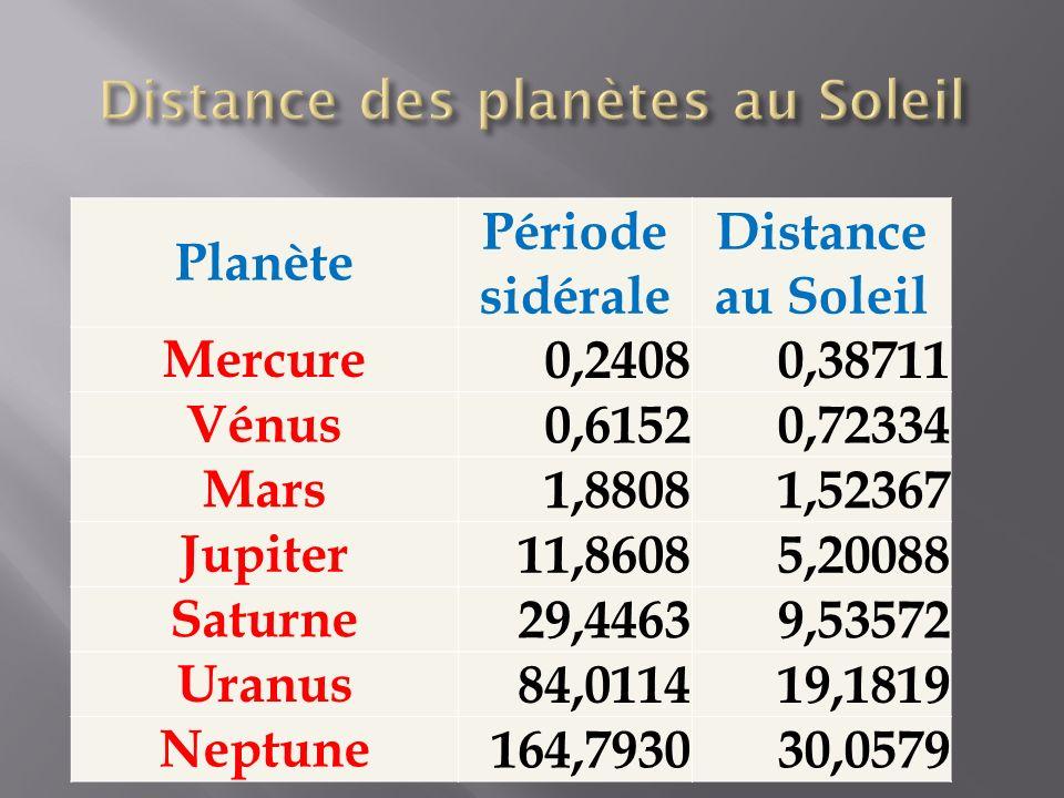 Distance des planètes au Soleil