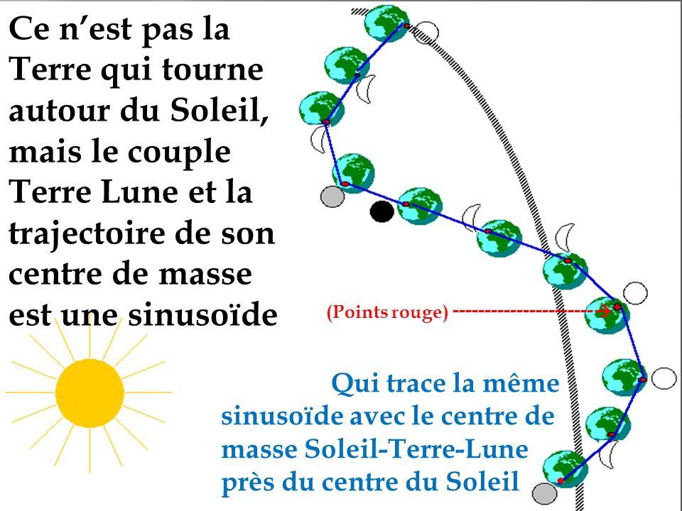 Ce n'est pas la Terre qui tourne autour du Soleil, mais le couple Terre Lune et la trajectoire de son centre de masse est une sinusoïde