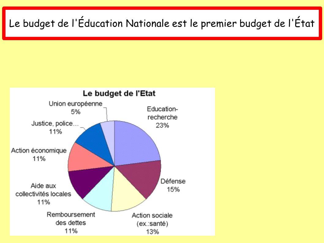 Le budget de l Éducation Nationale est le premier budget de l État