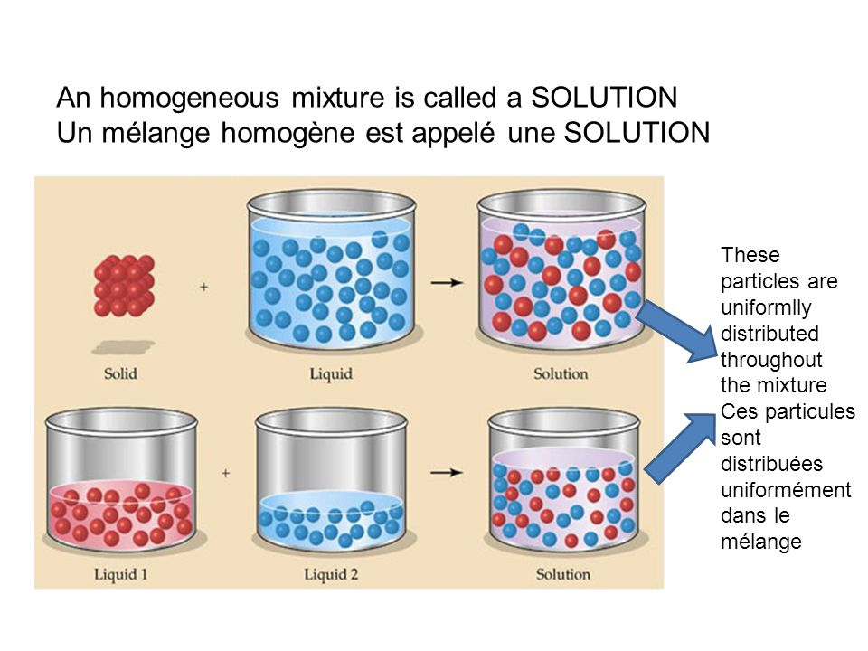 An homogeneous mixture is called a SOLUTION