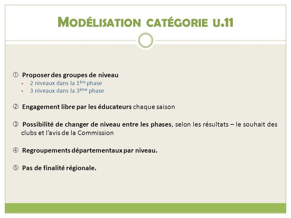 Modélisation catégorie u.11