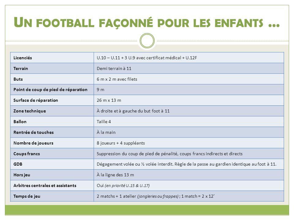 Un football façonné pour les enfants …