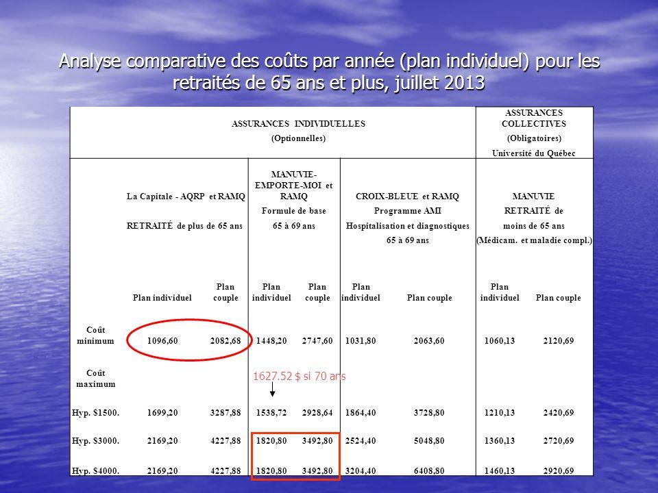 Analyse comparative des coûts par année (plan individuel) pour les retraités de 65 ans et plus, juillet 2013