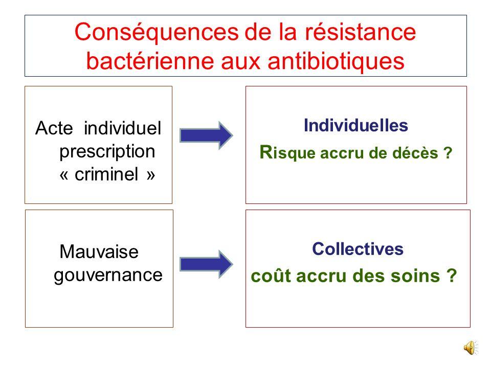 Conséquences de la résistance bactérienne aux antibiotiques